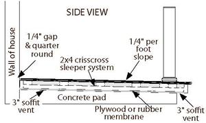 Installing Over A Concrete Slab Aeratis Porch Flooring